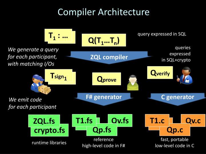 Compiler Architecture