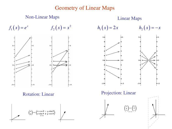 Geometry of Linear Maps