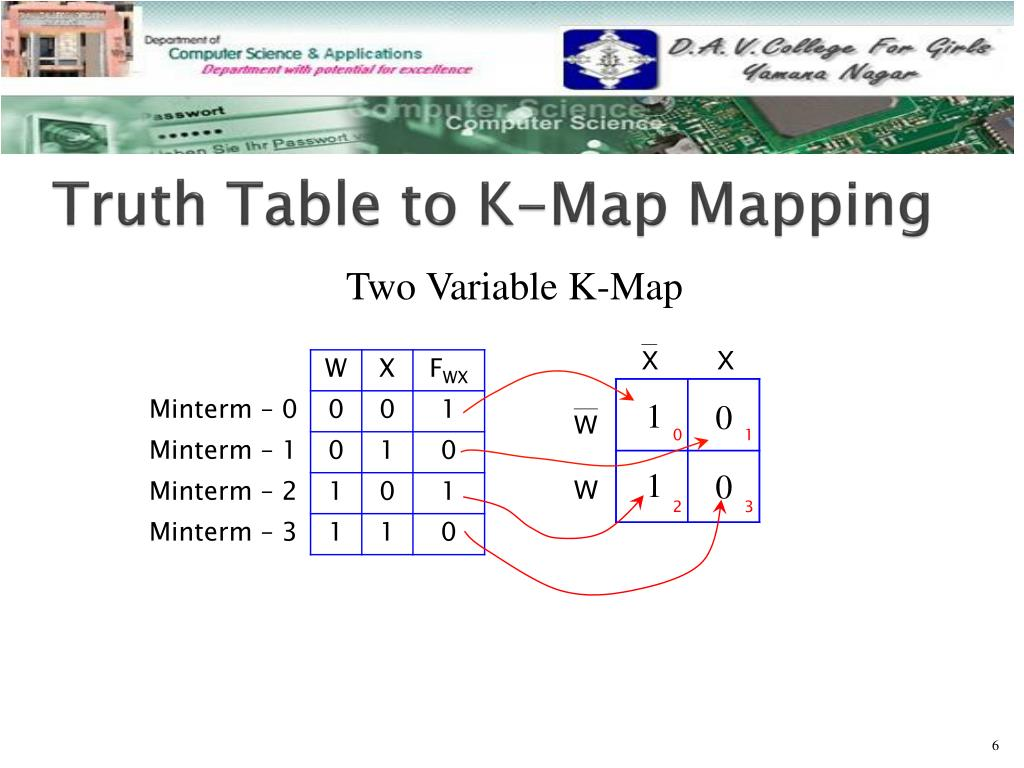 PPT - Karnaugh Mapping PowerPoint Presentation - ID:6318871 K Mapping on boolean function, boolean algebra, binary decision diagram, logical disjunction, absorption law, bitwise operation, logical conjunction, exclusive or, circuit minimization, de morgan's laws, truth table, digital timing diagram, boolean expression, combinational logic, boolean logic, sheffer stroke, race condition, canonical form,