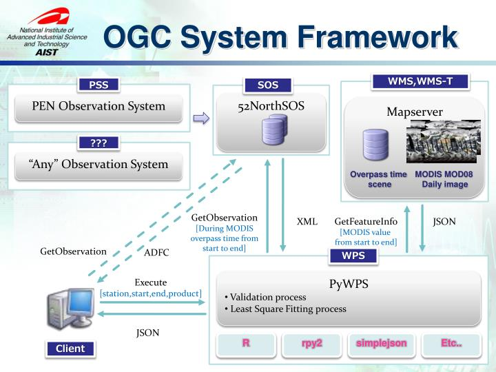 OGC System Framework