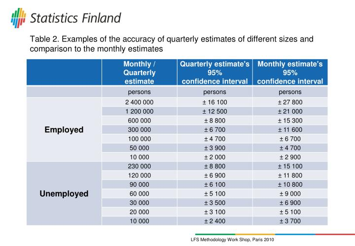 Table 2. Examples of the accuracy of quarterly estimates of different sizes and comparison to the monthly estimates
