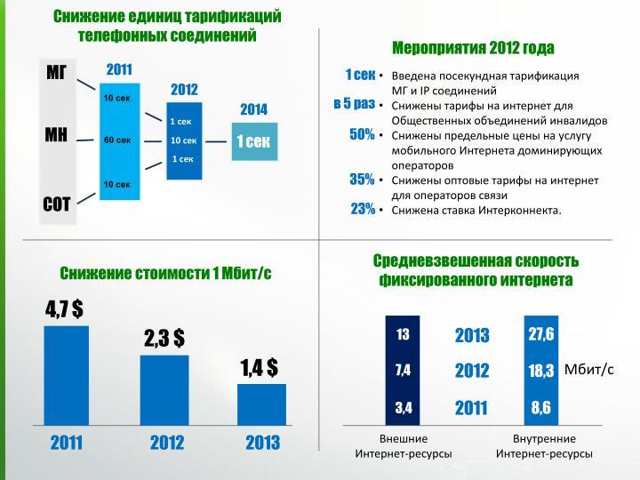 Снижение единиц тарификаций телефонных соединений