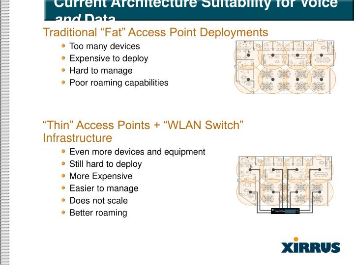 Current Architecture Suitability for Voice