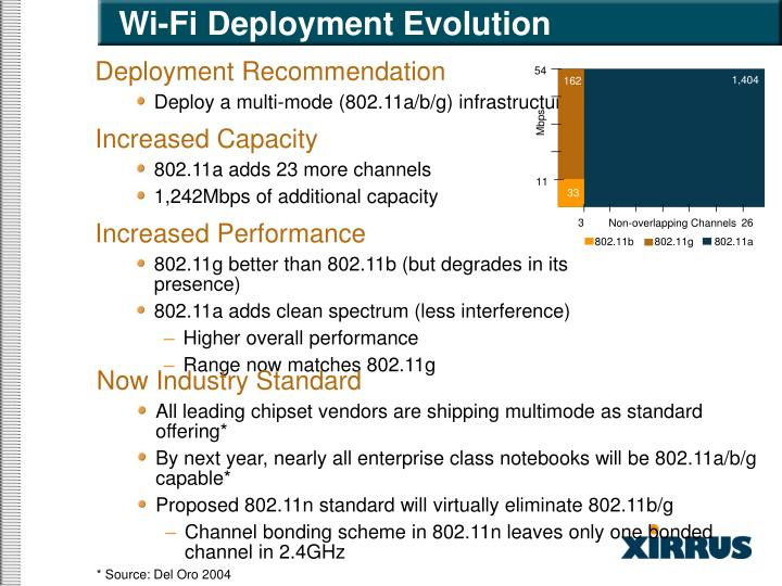 Wi fi deployment evolution