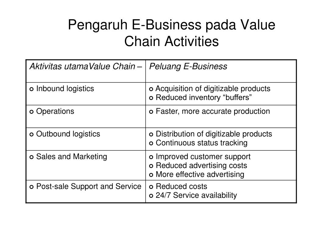 Ppt Value Chain Powerpoint Presentation Free Download Id 6319675