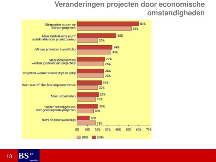 Veranderingen projecten door economische omstandigheden