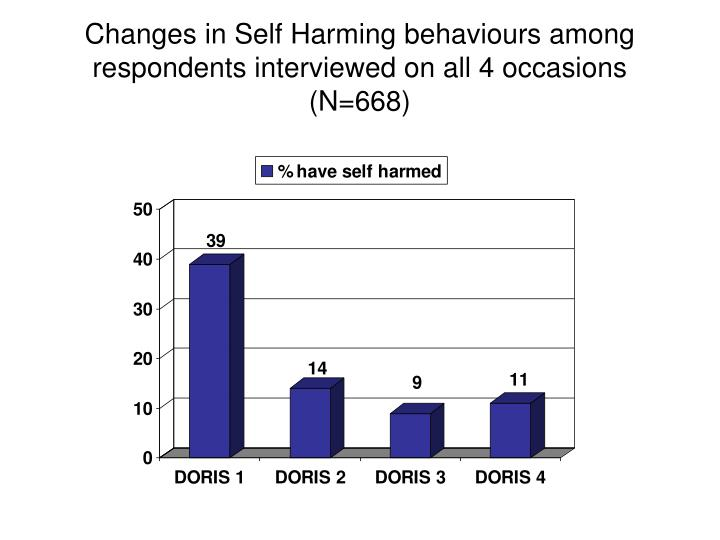 Changes in Self Harming behaviours among respondents interviewed on all 4 occasions (N=668)