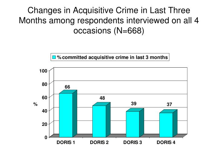 Changes in Acquisitive Crime in Last Three Months among respondents interviewed on all 4 occasions (N=668)