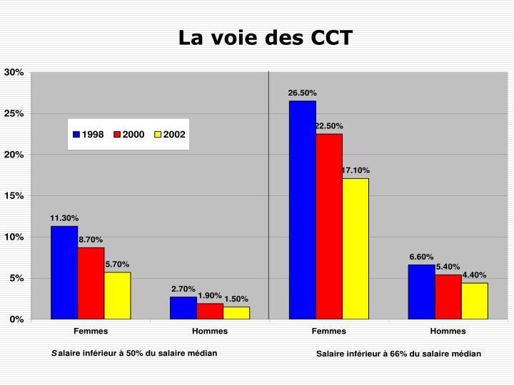 La voie des CCT