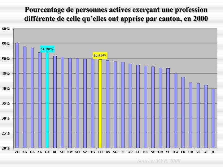 Pourcentage de personnes actives exerçant une profession différente de celle qu'elles ont apprise par canton, en 2000