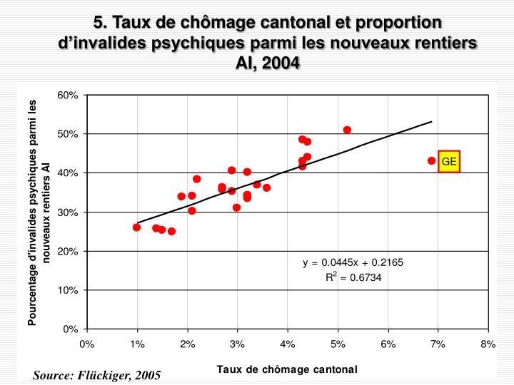5. Taux de chômage cantonal et proportion d'invalides psychiques parmi les nouveaux rentiers AI, 2004