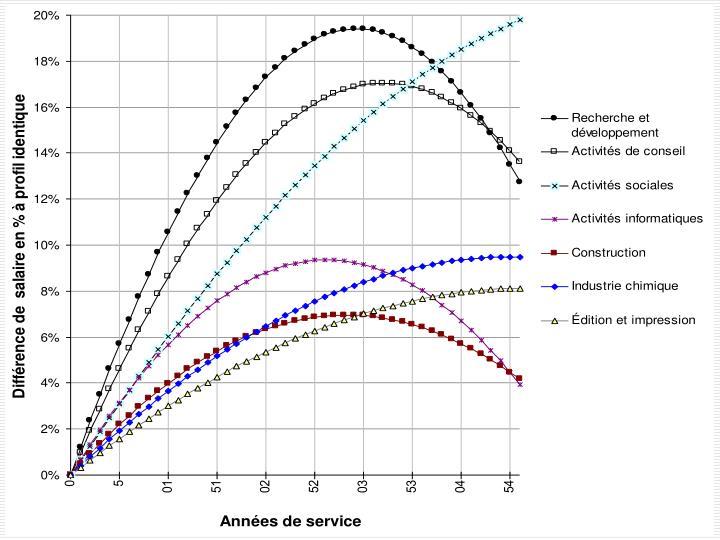 Les mutations du travail et ses conséquences