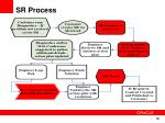 sr process