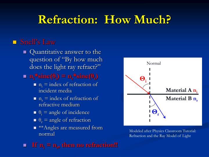 Ray Model Of Light Physics