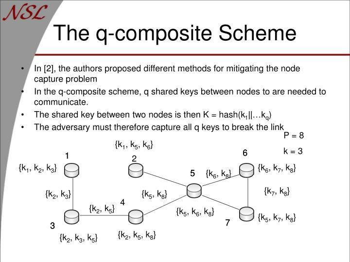The q-composite Scheme