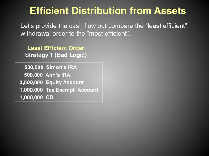 Efficient Distribution from Assets