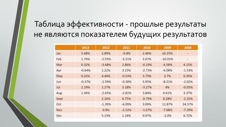 Таблица эффективности - прошлые результаты не являются показателем будущих результатов