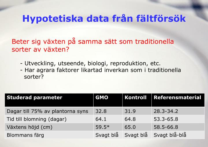 Hypotetiska data från fältförsök