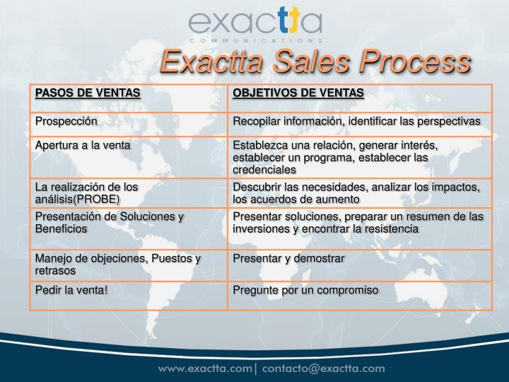 Exactta Sales Process
