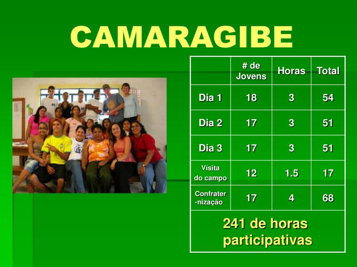 CAMARAGIBE
