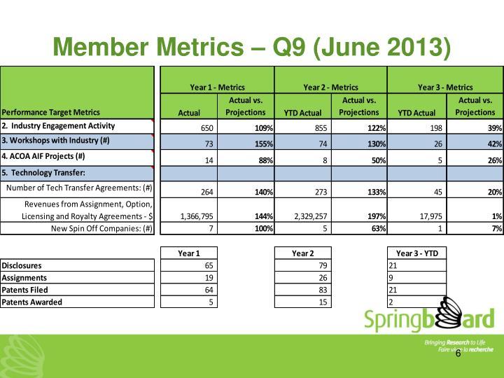 Member Metrics – Q9 (June 2013)