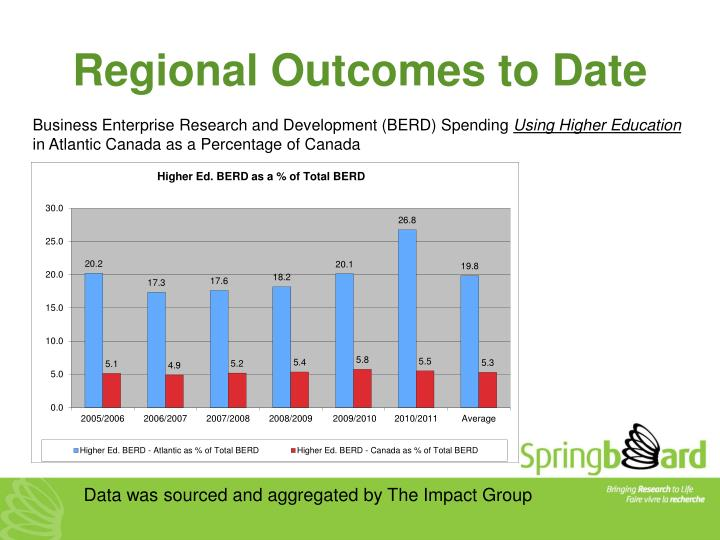 Regional Outcomes to Date