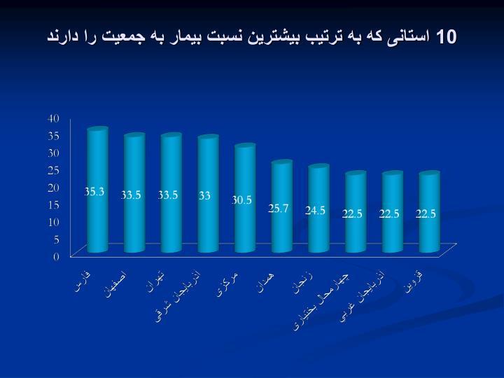 10 استانی که به ترتیب بیشترین نسبت بیمار به جمعیت را دارند