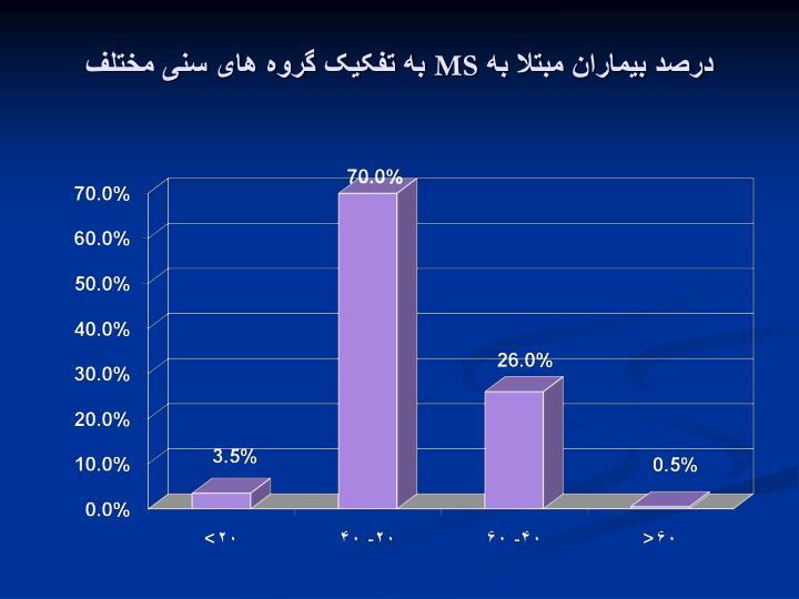 درصد بیماران مبتلا به