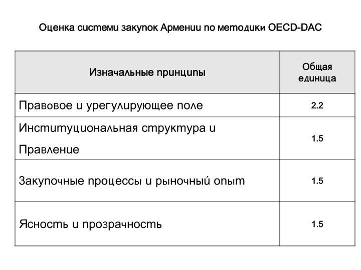 Îöåíêà ñèñòåìè çàêóïîê Àðìåíèè ïî ìåòîäèêи OECD-DAC