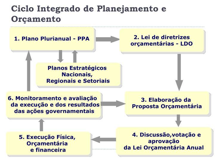 Ciclo Integrado de Planejamento e Orçamento
