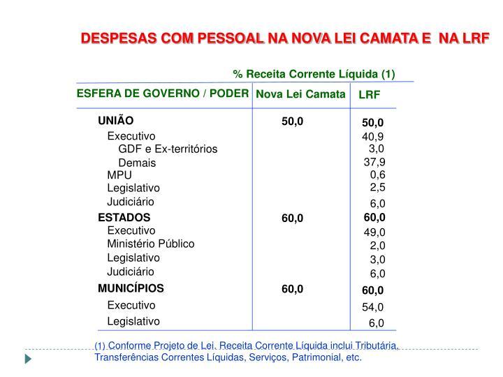 DESPESAS COM PESSOAL NA NOVA LEI CAMATA E  NA LRF
