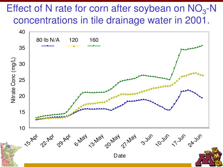 Effect of N rate for corn after soybean on NO