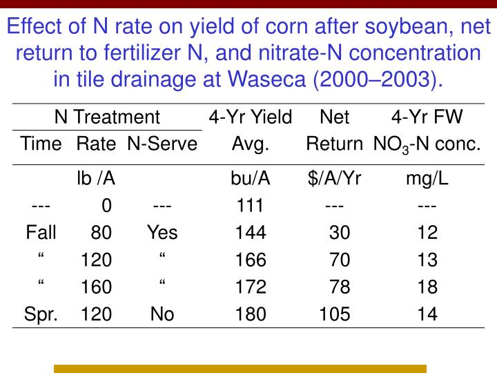 Effect of N rate on yield of corn after soybean, net return to fertilizer N, and nitrate-N concentration in tile drainage at Waseca (2000–2003).