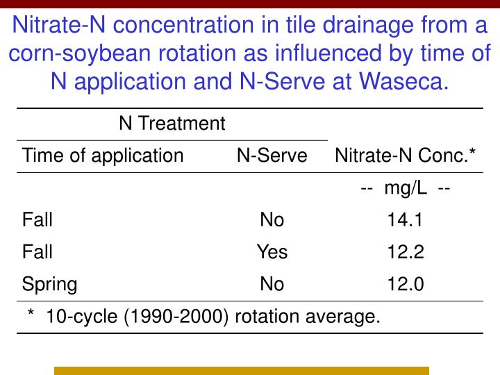 Nitrate-N concentration in tile drainage from a corn-soybean rotation as influenced by time of N application and N-Serve at Waseca.