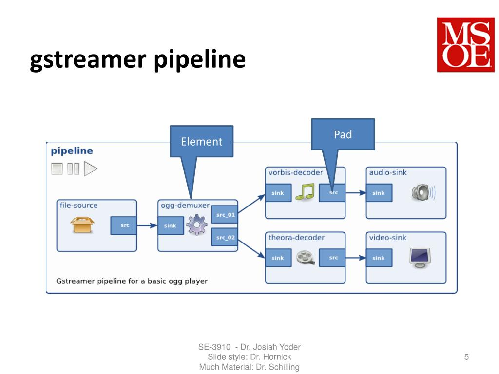 PPT - SE-3910 Real-time Systems PowerPoint Presentation - ID