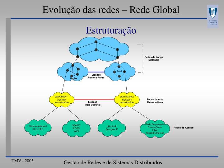 Evolução das redes – Rede Global