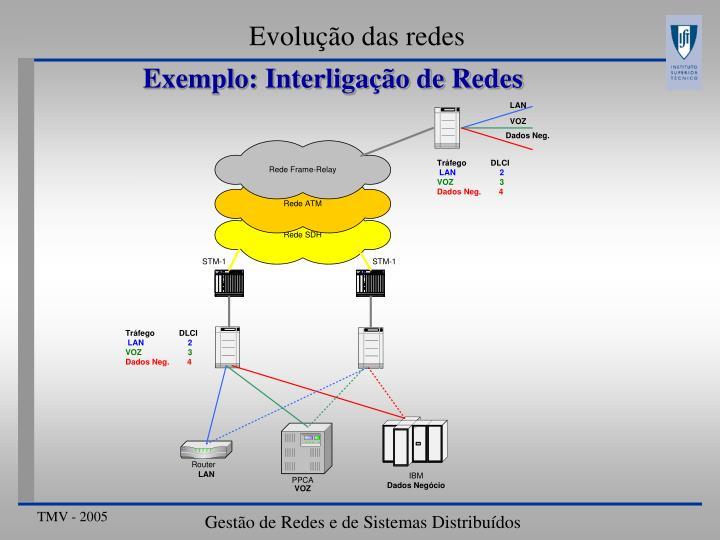 Exemplo: Interligação de Redes