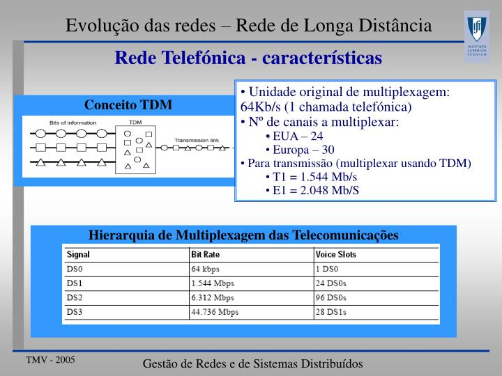 Unidade original de multiplexagem: 64Kb/s (1 chamada telefónica)