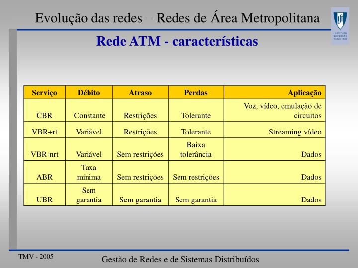 Evolução das redes – Redes de Área Metropolitana