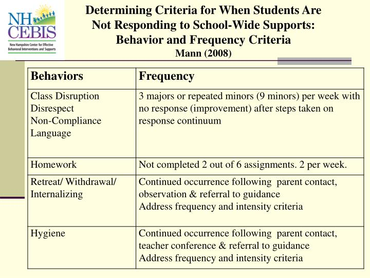 Determining Criteria for When Students Are