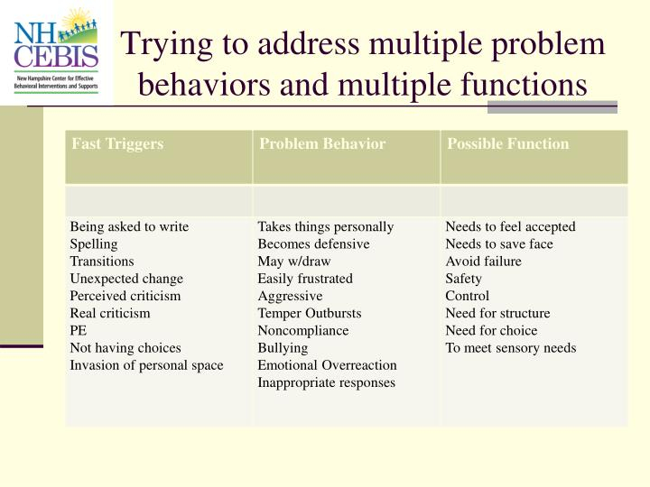 Trying to address multiple problem behaviors and multiple