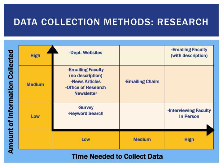 data collection research methods While data analysis in qualitative research can include statistical procedures concurrently selecting data collection methods and appropriate analysis.