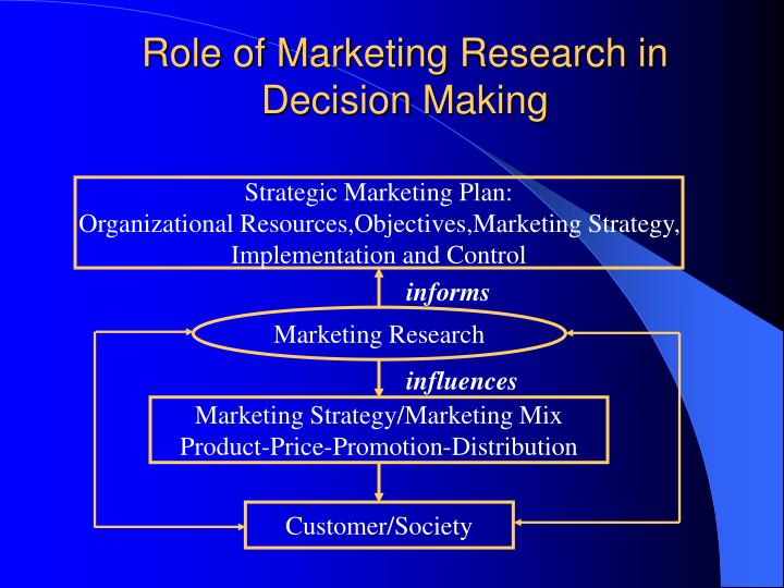 the role of research in marketing Abstract prior research has identified the integration of marketing with research and development  the role of sales and marketing in market-oriented companies.