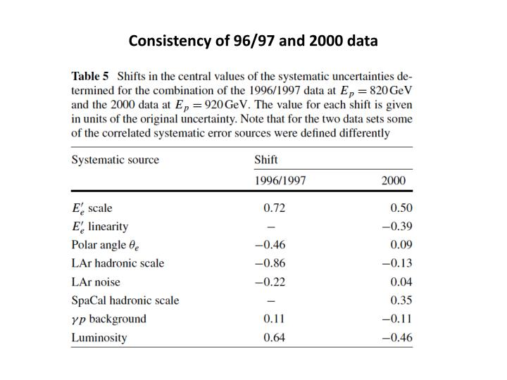 Consistency of 96/97 and 2000 data