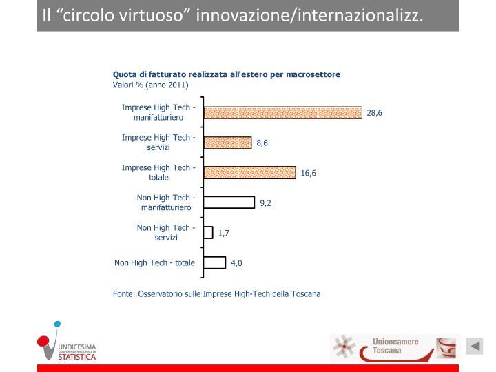 """Il """"circolo virtuoso"""" innovazione/internazionalizz."""