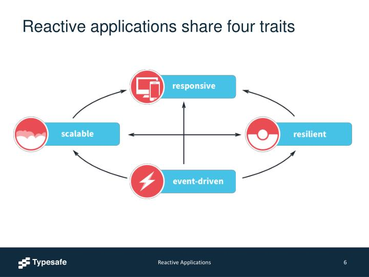 Reactive applications share four traits