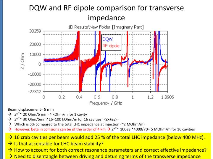 DQW and RF dipole comparison for transverse impedance