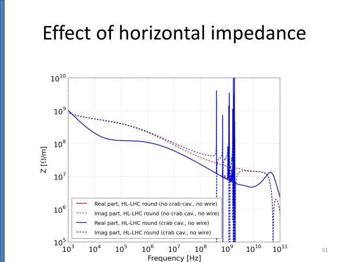 Effect of horizontal impedance
