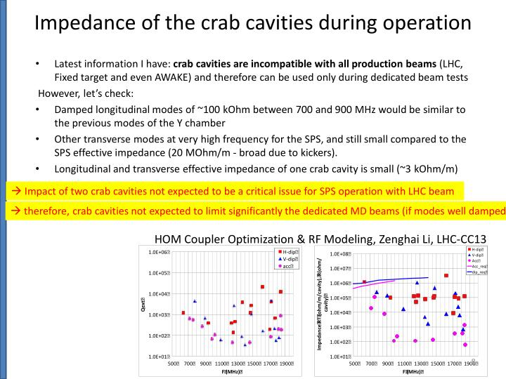 Impedance of the crab cavities during operation