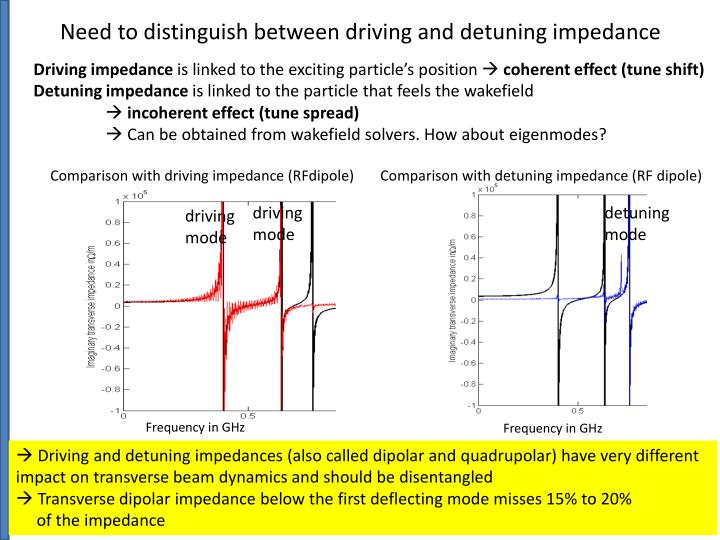 Need to distinguish between driving and detuning impedance